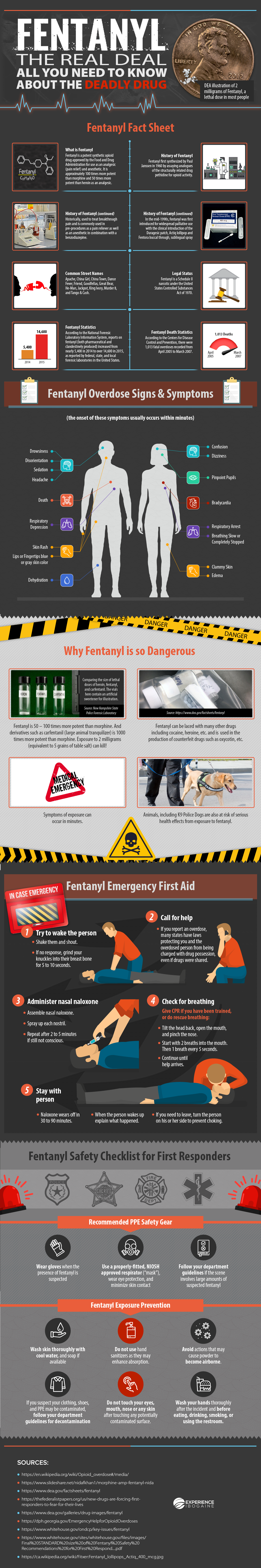 Fentanyl - What You Need to Know About the Deadly Drug (InfoGraphic)